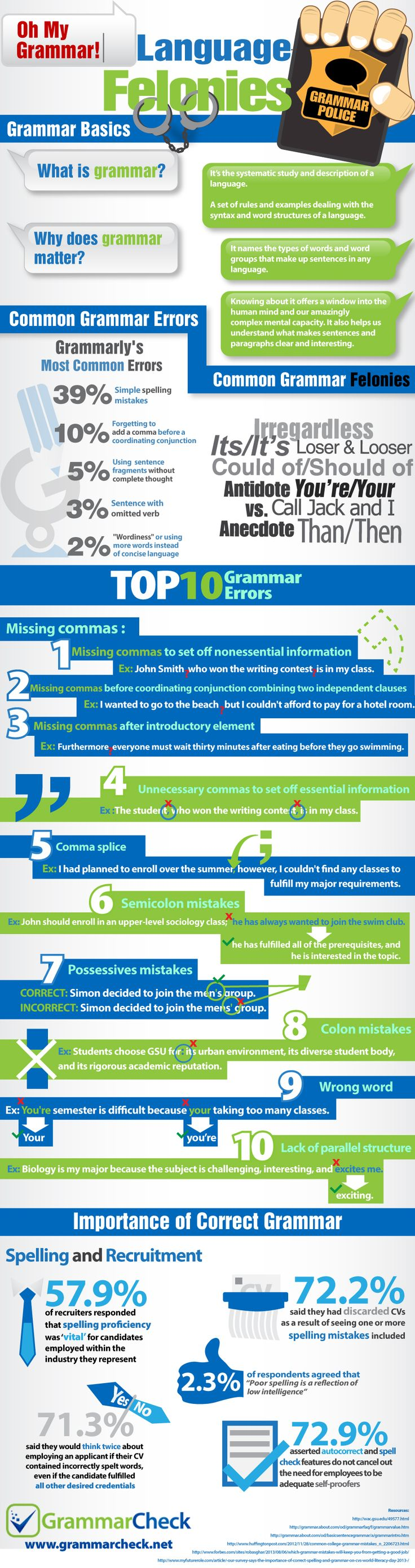 Top 10 Grammar Errors To Avoid in Your Resume (Infographic by grammarcheck.net)