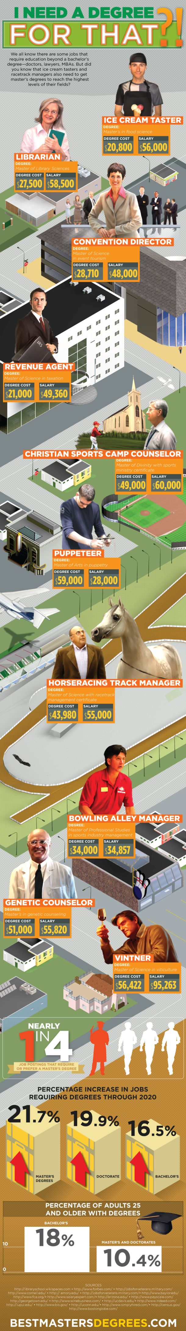 199 best Infographics (Career) images on Pinterest