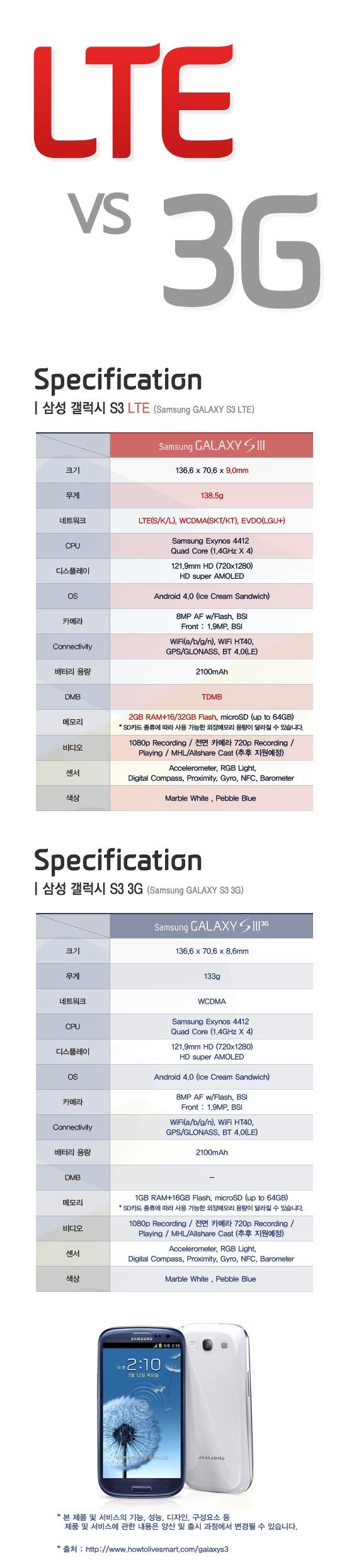 GALAXY S3 LTE VS 3G