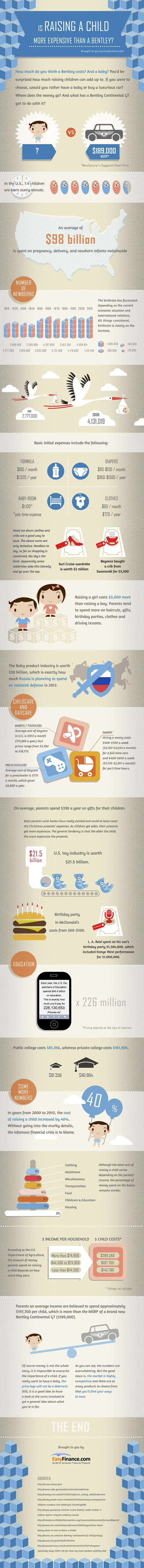 how much does raising a child cost. Cars Review. Best American Auto & Cars Review