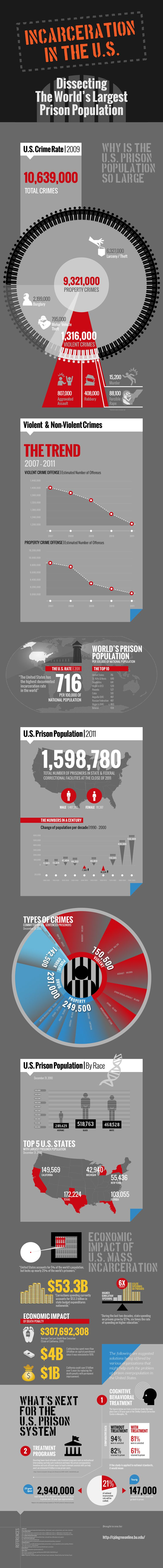 Boston University's Online Masters in Criminal Justice | US Prison System Infographic | BU Criminal Justice Degree