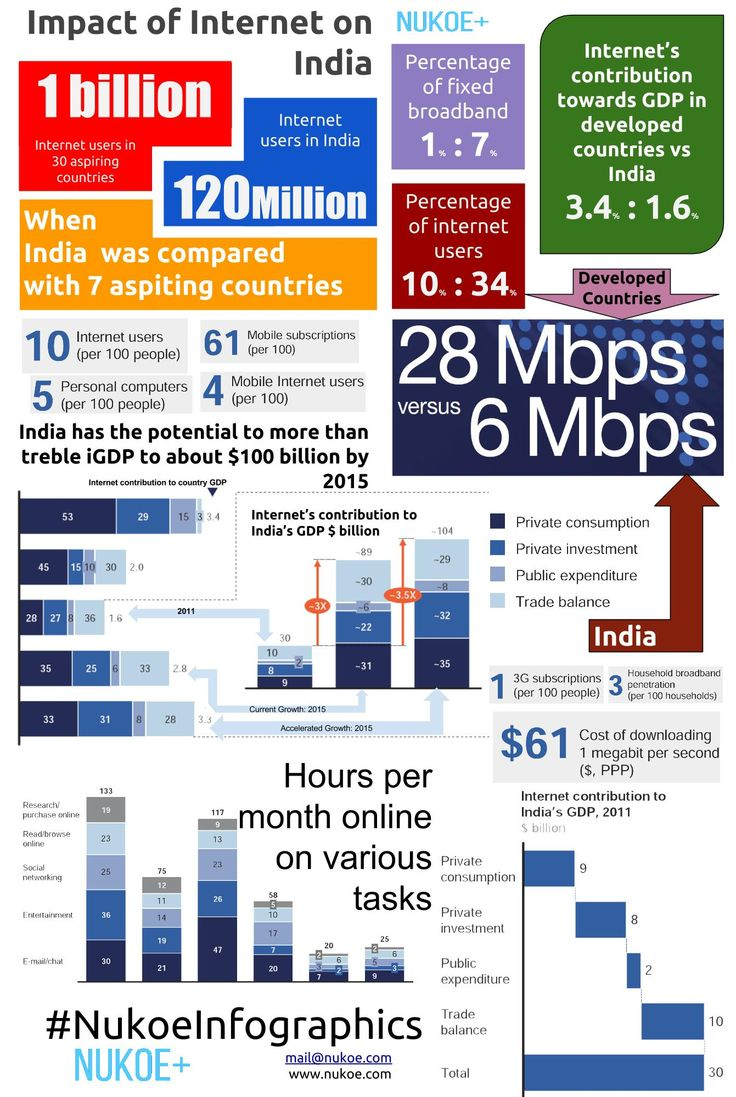 Online and upcoming: The Internet's impact on India. #NukoeInfographics NukoeInfographics Infographics
