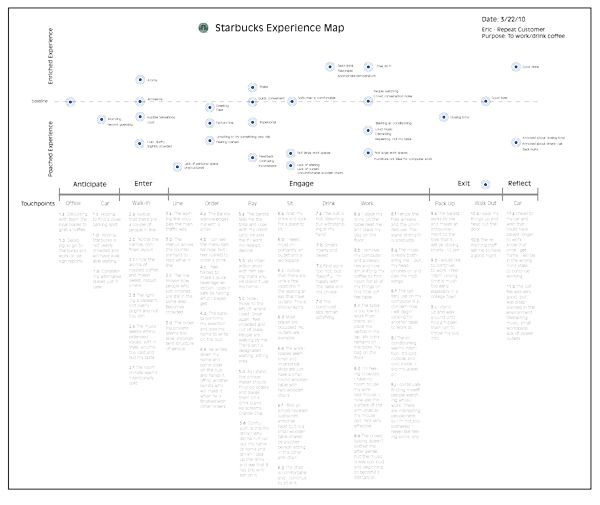 Starbucks experience map - Little Springs Design