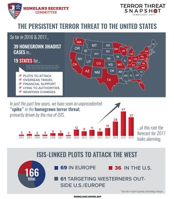 ARCHIVE - IISCA: 2017 February Terror Threat Snapshot by US Homelan...