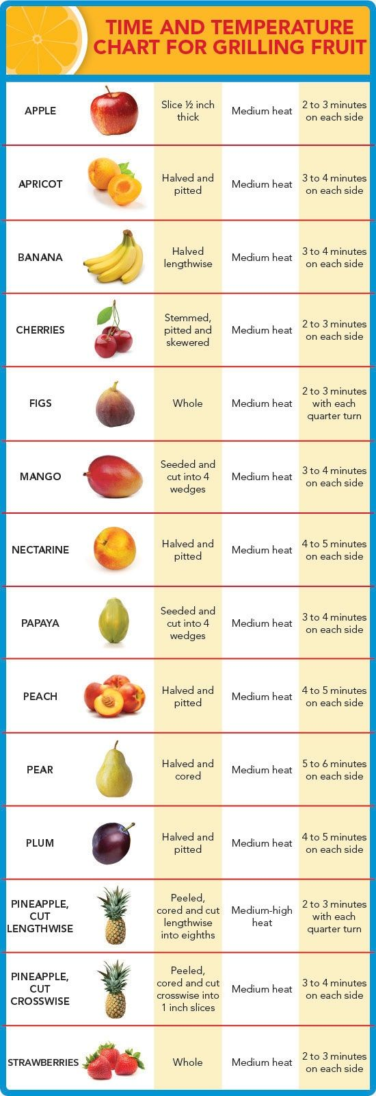 Time and Temperature Chart for Grilling Fruit