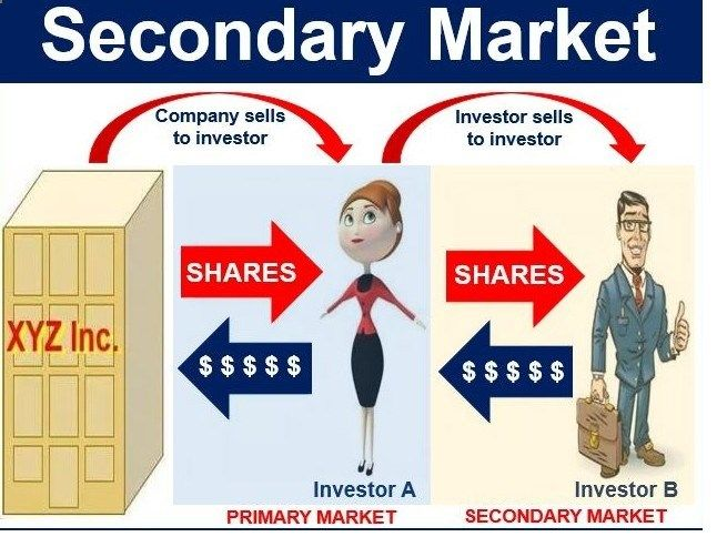 Secondary Market: Secondary market is the place where investors buy and sell securities which they already own. Secondary market consider for both equity as well as debts market. Secondary market also known as known as the aftermarket, is the financial market, in which previously issued financial instrument such as stocks, bonds, future amp; options are … Continue reading Basics of Secondary Market →