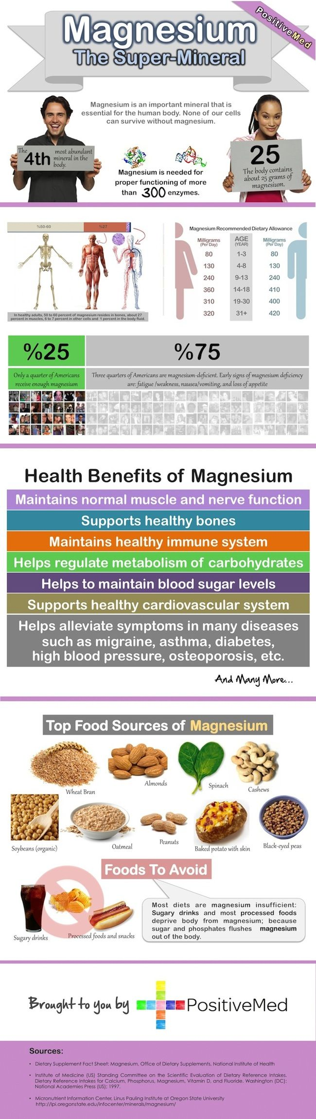 #magnesium the super mineral - we all need it yet 75% of us are deficient.