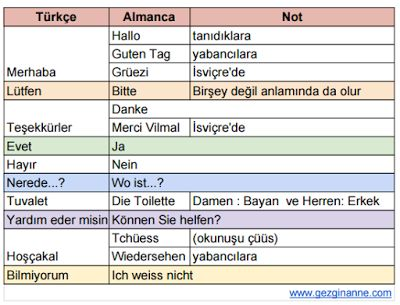 Gezgin Anne: 10 Faydalı Almanca Kelime...