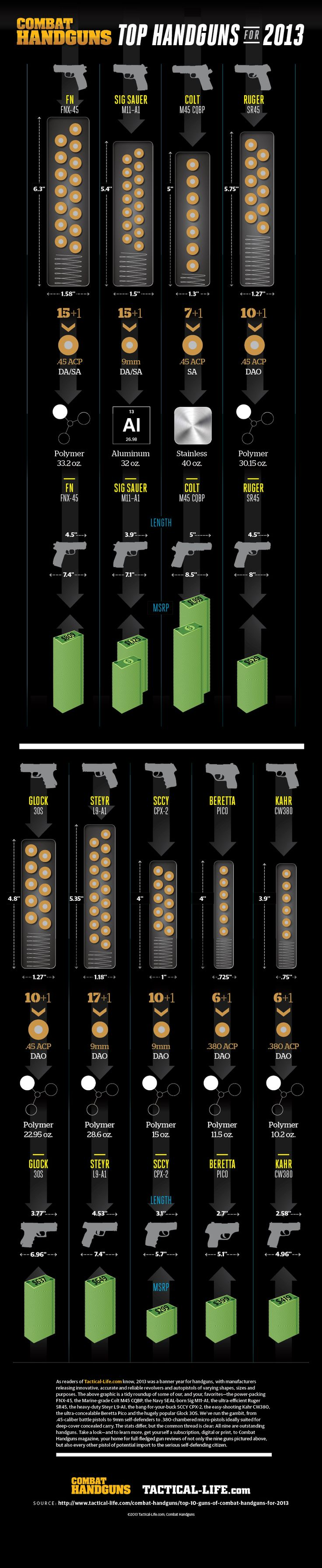 Combat Handguns Top Handguns of 2013 Infographic -Combat Handguns puts the Top Handguns of 2013 together in an infographic! PRESENTED BY By ...