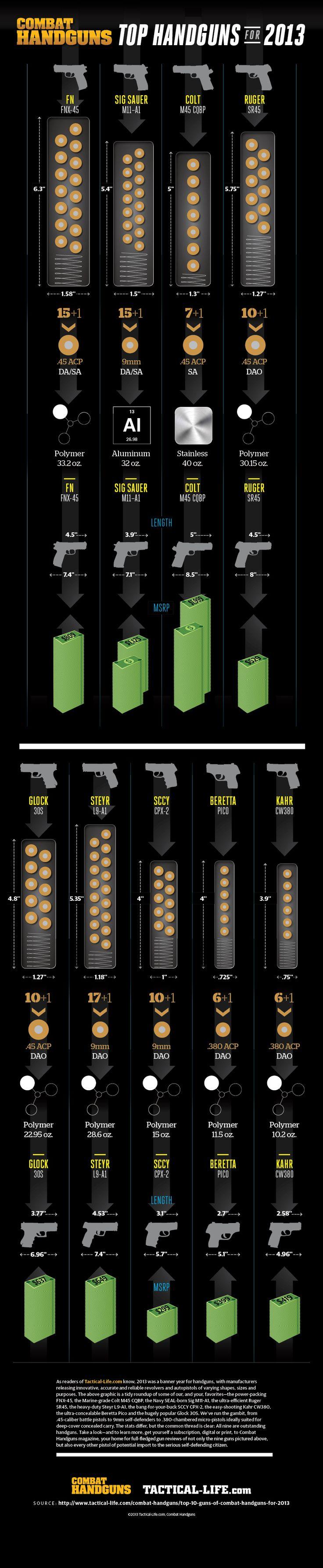 Combat Handguns Top Handguns of 2013 Infographic -Combat Handguns puts the Top Handguns of 2013 together in an infographic!