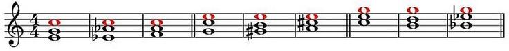 """LE TRANSIZIONI: Come abbiamo già detto (vedi la lezione: """"LA MODULAZIONE: IL SUONO CARATTERISTICO"""") la transizione consiste nella modulazione istantanea  da una tonalità all'altra, vicina o lontana (ma generalmente usata per raggiungere una lontana) i cui accordi di tonica abbiano fra loro almeno un suono in comune.  Ogni accordo, sia maggiore che minore, ha uno o due suoni in comune con altre 8 tonalità (4 maggiori e 4 minori) di vari gradi di affinità... (continua)"""