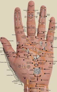 Reflexology hand pressure points