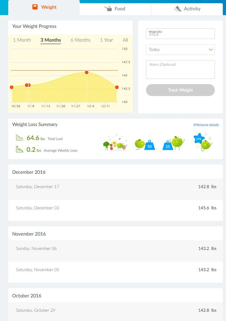 Two topics for this post. Another December weigh in and a little preview about the Weight Watchers program for 2017 Weigh In As a lifetime member at goal, I only have to weigh in at my first Weight Watchers meeting of the month. Until my surgery, I went to meetings most every week but didn't …