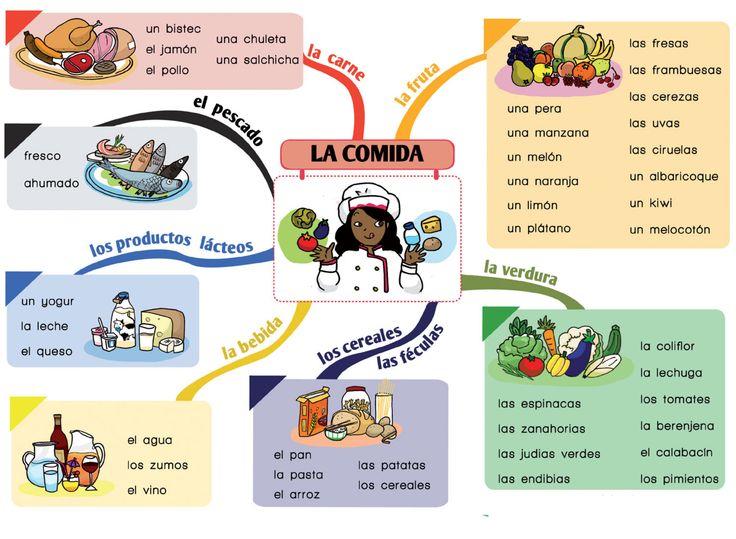 Me encanta escribir en español: La comida