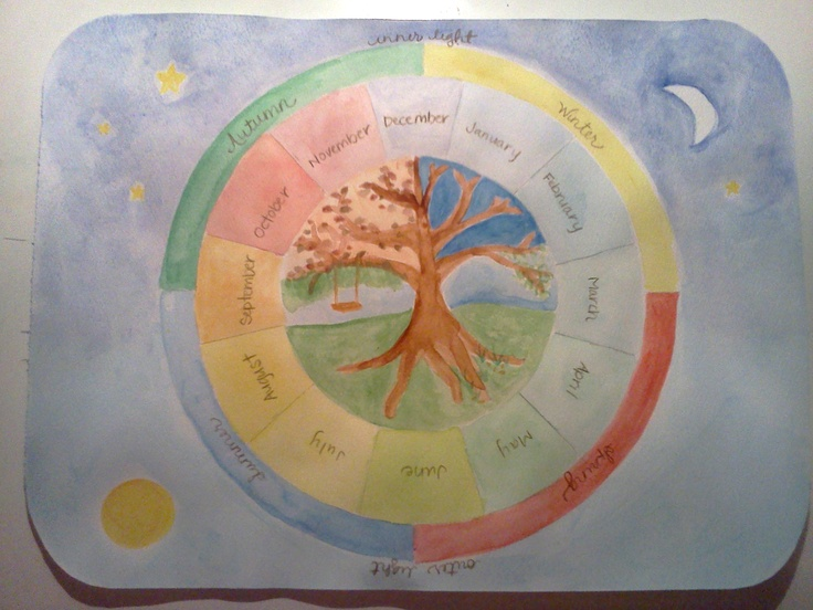 Seasons Calendar. I bet I had a teacher post this in the classroom when I was a kid bc I always imagine the day of the year on a circle exactly like this.