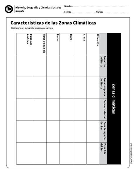 Características de las Zonas Climáticas