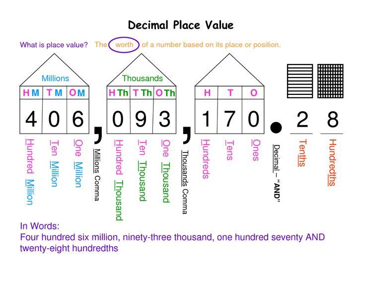 Decimal Place Value Chart Pdf Full size decimal place value chart ...