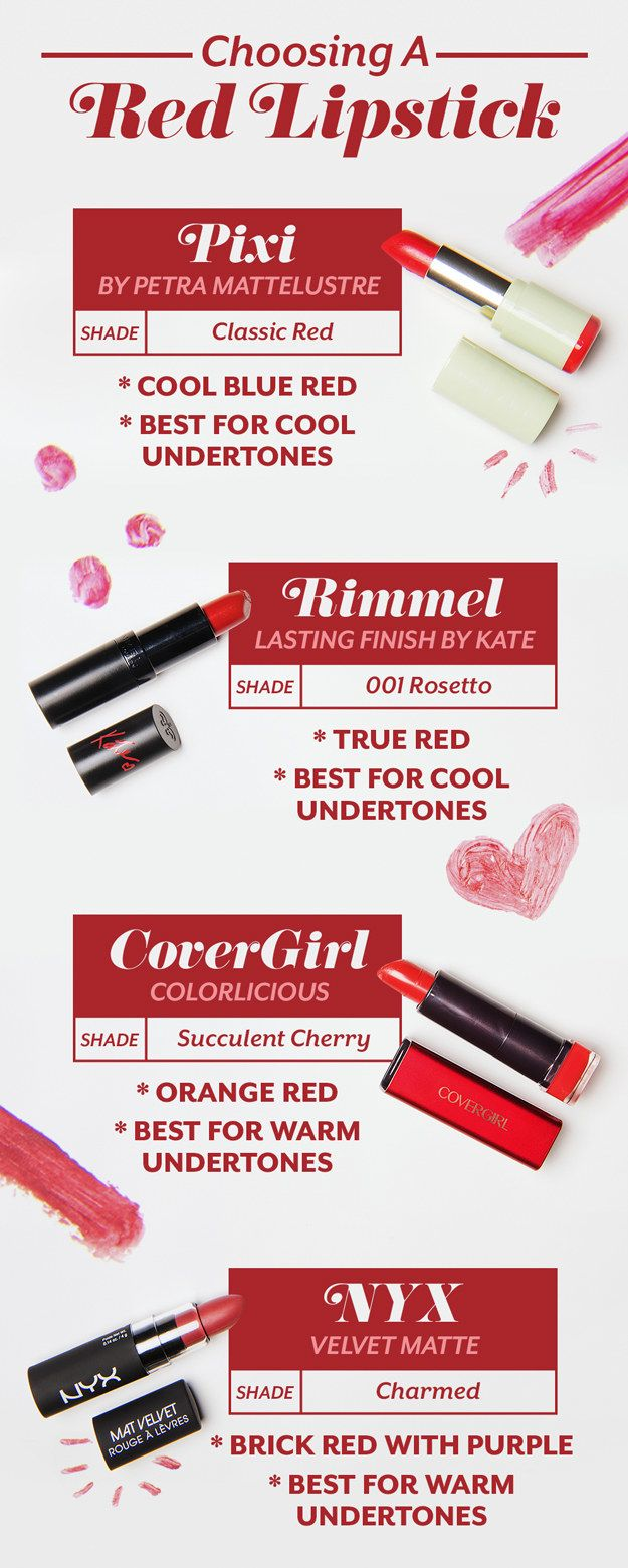 Here is a quick guide to the lipsticks we used (ALL FROM THE DRUGSTORE!) and what undertones they are apparently best on.