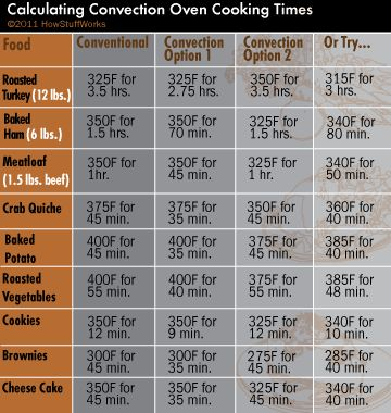 CONVECTION COOKING CHART & GUIDELINES Reduce cooking temp by 25° F (app 15°C).     Reduce cooking time by 25%     Reduce both temp n time by less than 25% If baking cookies & recipe tells you to bake at 350° F 12 minutes in regular oven - you'll bake them instead at:     350° F for 9-10 minutes     325° F for 12 minutes     340° F for appx 11 minutes
