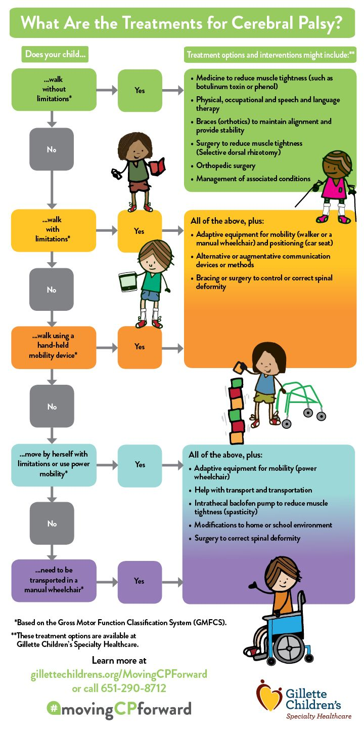 What Are the Treatments for Cerebral Palsy Infographic by Gillette Childrens Specialty Healthcare. #CP