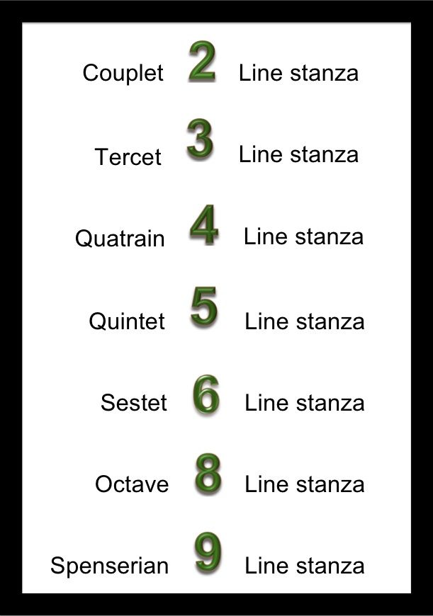POETRY CHART  a stanza originally contains 12 lines A