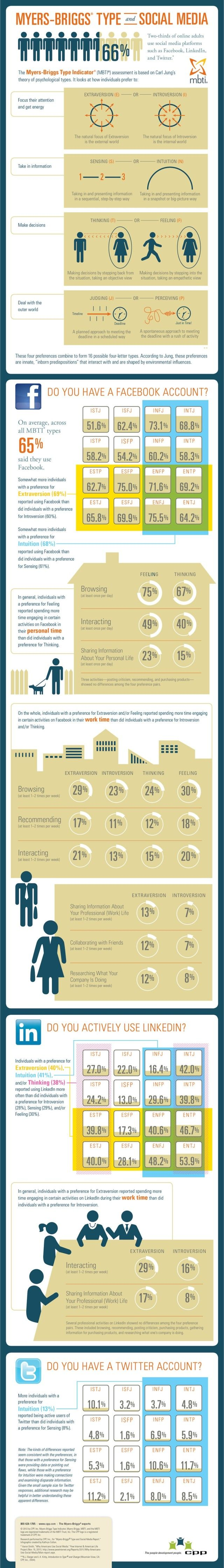 INFOGRAPHIC: SOCIAL MEDIA AND MYERS BRIGGS: posted by Douglas Karr, Marketing Tech Blog, 5/12/13 --> View CPPs Myers-Briggs Type and Social Media Report @ https://www.cpp.com/contents/MBTI_and_Social_Media_Report.aspx