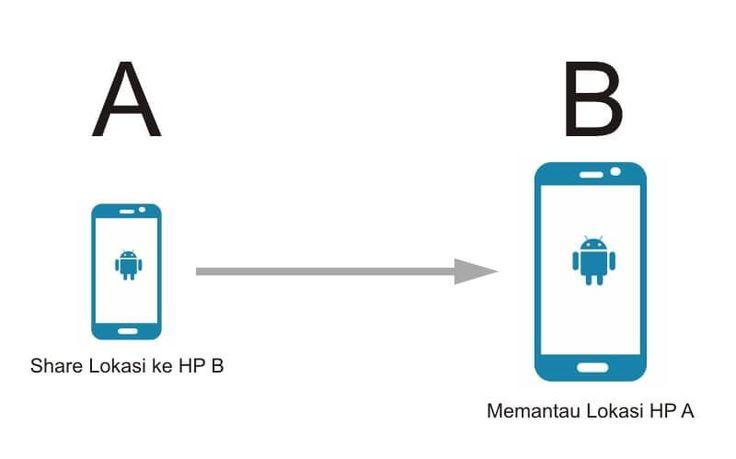 Cara Mengetahui Posisi Seseorang Lewat Hp Android Komunikasi Android Aplikasi