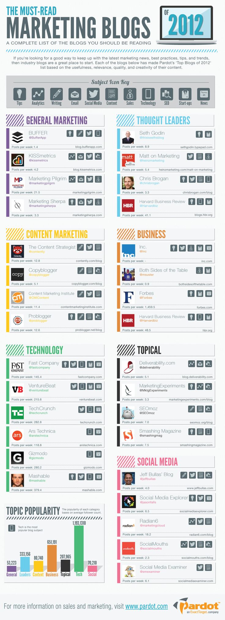 Must-Read Marketing Blogs of 2012. Infographic.