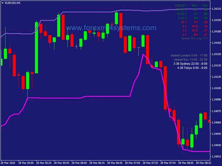 Forex Donchian Breakout Trading Strategy Forexmt4systems C