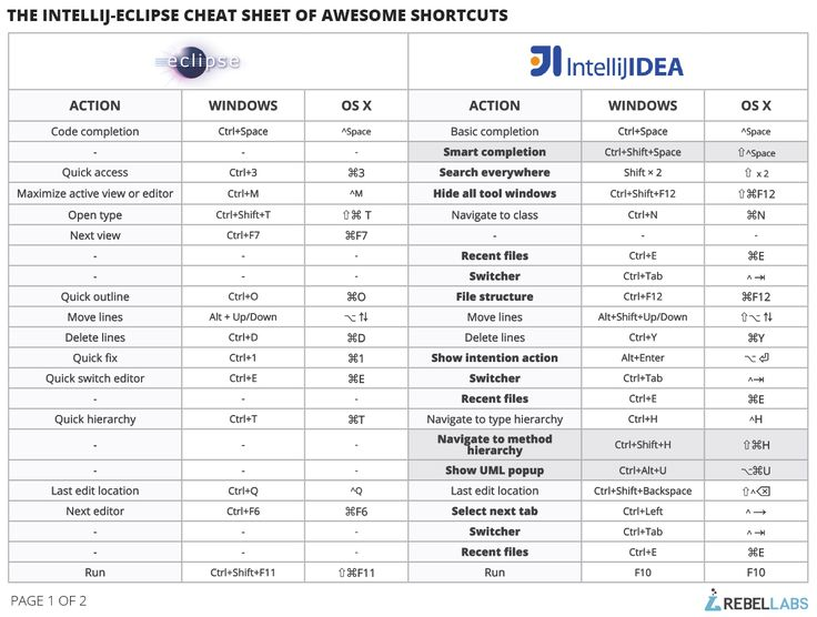 IntelliJ IDEA as eclipse user cheat sheet part 1