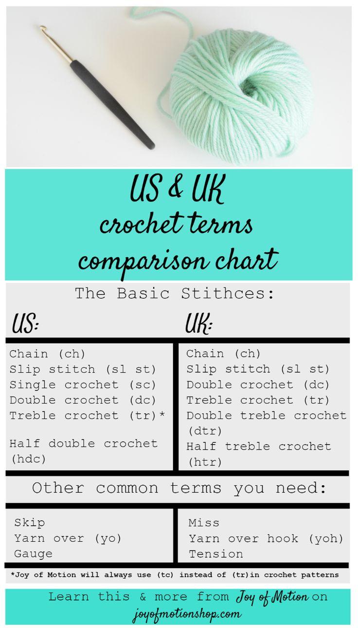 Best 25 crochet symbols ideas on pinterest crochet us uk crochet terms the guide to a multilingual crochet knowledge easily convert bankloansurffo Images