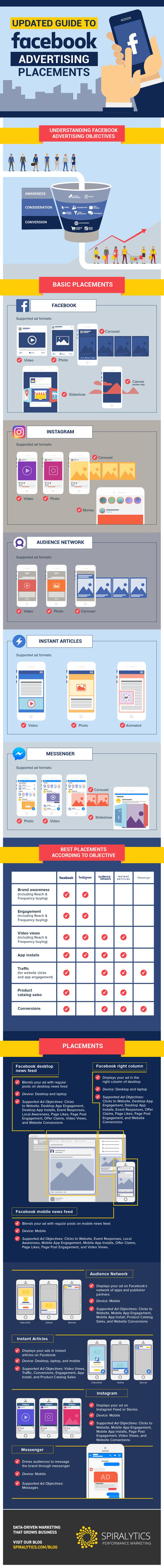 Updated Guide to Facebook Advertising Placements - #infographic