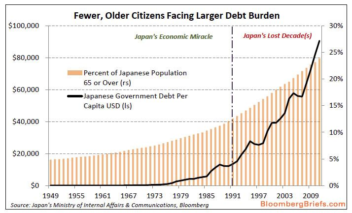 In less than two years, more than one in four Japanese citizens will be over the age of 65, up from one in five in 2006 and one in 10 in 1985. The proportion of the population over 65 is expected to swell to 30 percent by 2022 and to 40 percent by 2050, according to government estimates. This will put the country as a whole in the demographic range of the prefectures that experienced the sharpest declines in growth in the decade ended 2009.
