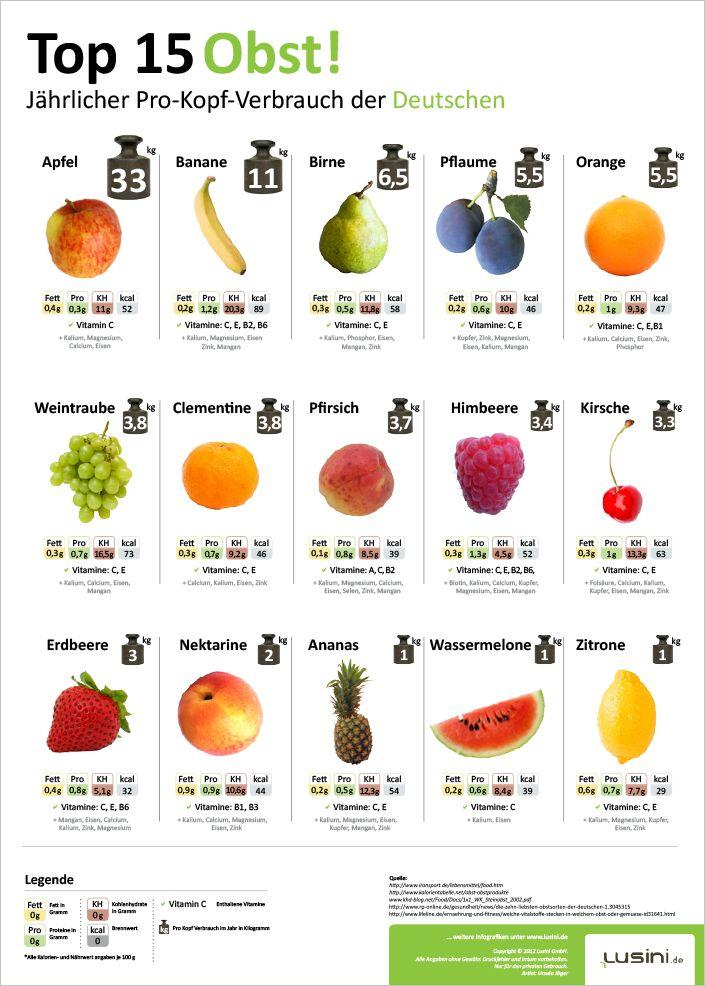29 besten Infografiken Bilder auf Pinterest Infografiken - günstige kleine küchen