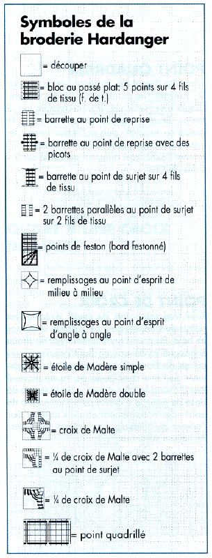 Symboles des points broderie Hardanger                                                                                                                                                                                 Plus