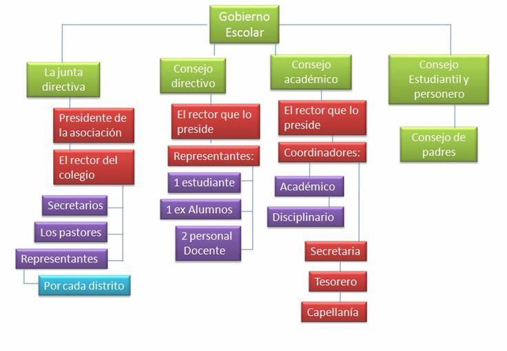 mapa mental del gobierno escolar - Buscar con Google