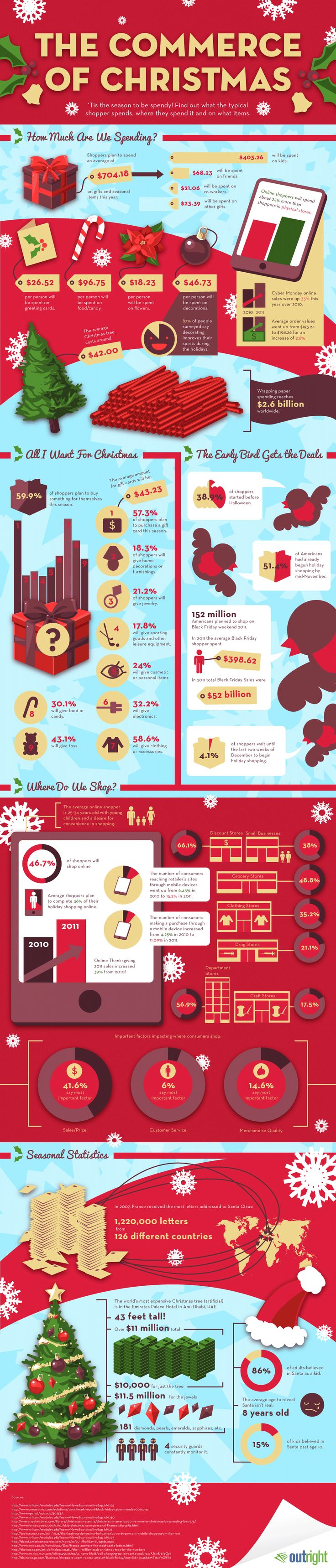 find out what the typical shopper spends where they spend it and on what items christmas statistics on commerce and shopping holiday shopping trends by