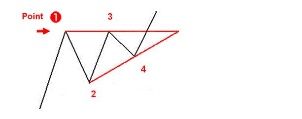 How to trade with ascending triangle
