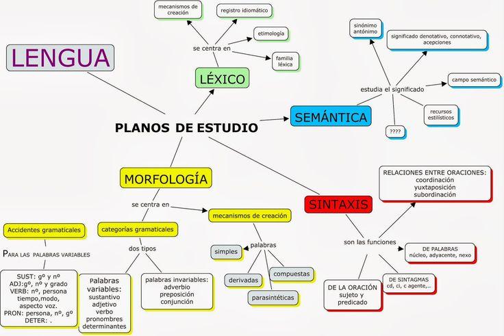 ... NIVELES DE LA LENGUA. http://lenguayliteraturalasallebilbao.blogspot.com.es/2013/09/niveles-de-la-lengua.html