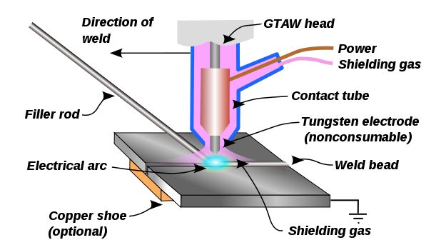 Manufacturing Processes - Different Fusion Welding Processes