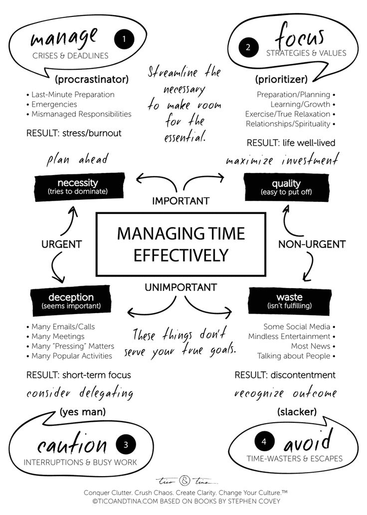time management skills - Stephen Covey-based time management quadrant infographic and printable