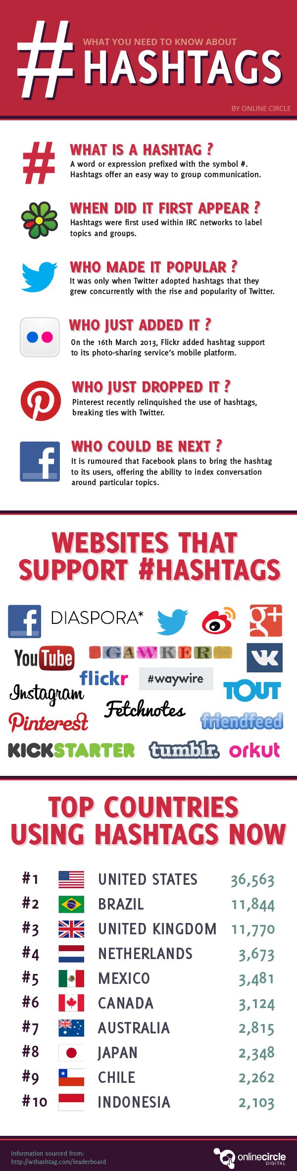 In social media marketing, #hastags have become a hot topic. This infographic was created by Online Circle a digital marketing agency to teach you all you need to know about hashtags and more! #che...