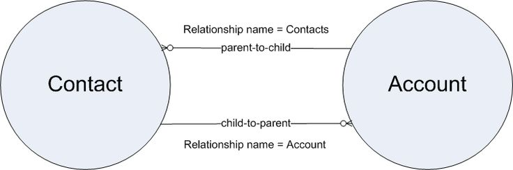 A diagram of the parent-child relationship between Contact and Account objects