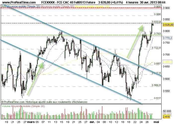CAC 40 : Objectif 3830 pts atteint sur les contras futures avant la BCE