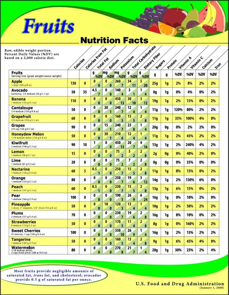 fruit nutrition   Fruits Nutrition Facts – from the US Food & Drug Administration