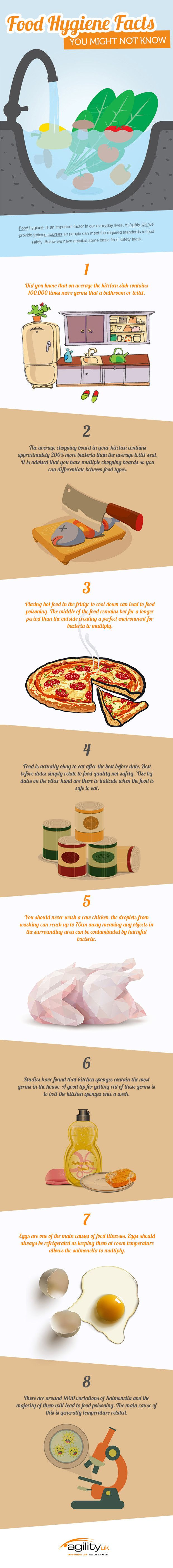 Food Hygiene Facts You Might Not Know #infographic #Food #Health #Facts