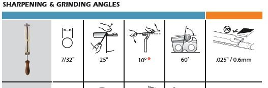 chainsaw chain sharpening angles chart and timber - Google Search