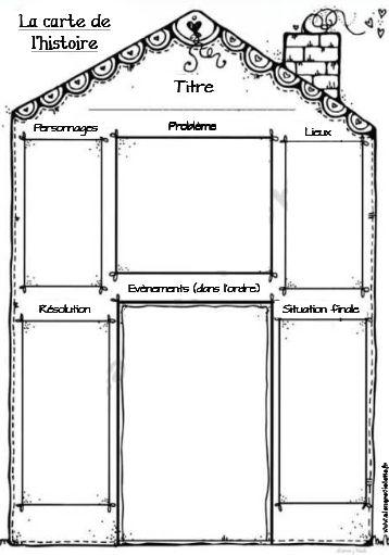 Gabarit de plan pour les élèves - selon le schéma narratif (peut être utilisé dans les niveaux plus hauts pour guider les élèves qui rencontrent plus de difficultés)