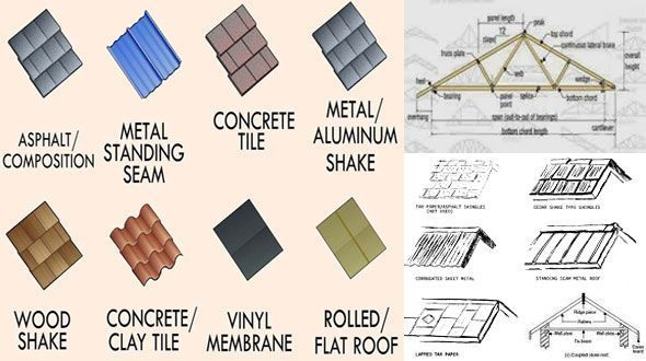 What You Need To Know When Repairing Your Roof Roofing Design Guide Types Of Roofing Materials Roofing Materials Roofing