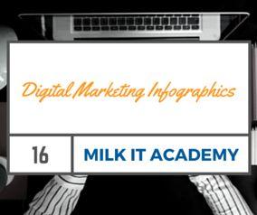Tips, How To's On Digital Marketing and Social Media. http://www.milkdigitalstrategy.com.au/blog/